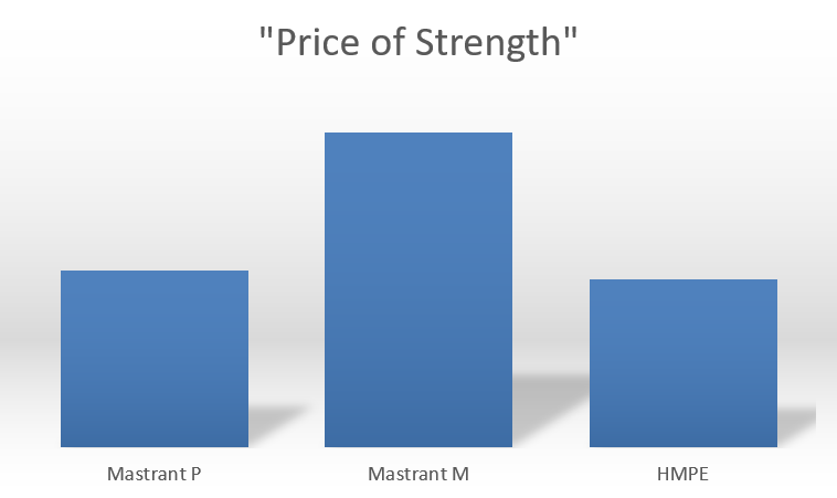 price of strength