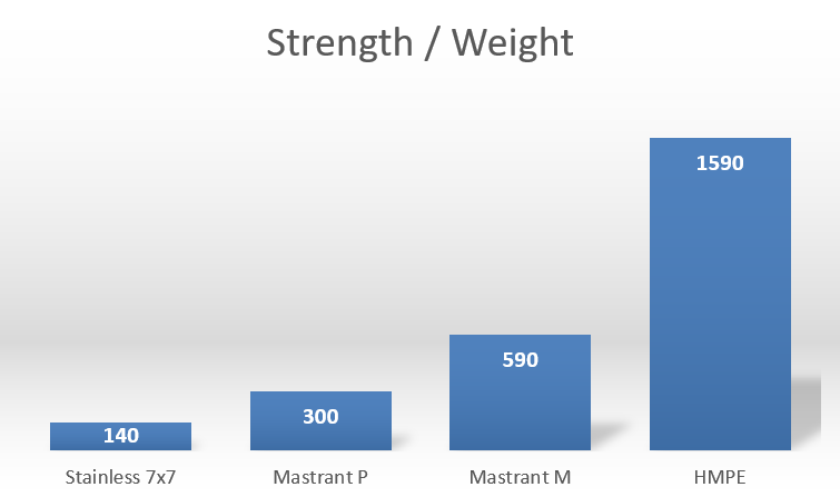 strength weight